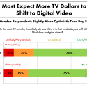 More Marketers Turning to Digital Video, Shifting Budgets from TV
