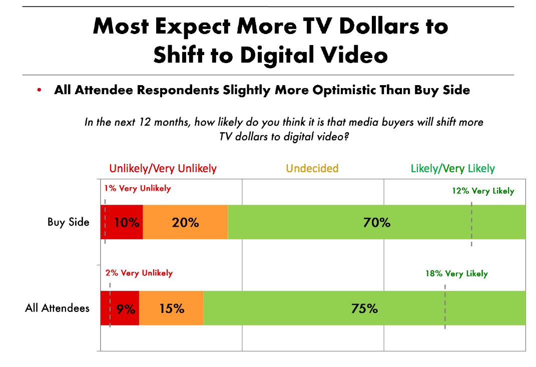 Digital Video Spend